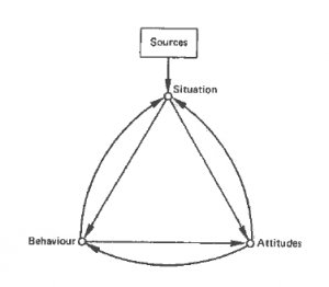 Abbildung II: Einfaches Konfliktmodell von C.R. Mitchell (1981:55)